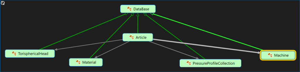 Klassendiagramm der zentralen, ScripatbleObject-basierten Klassen des Unity-Projekts